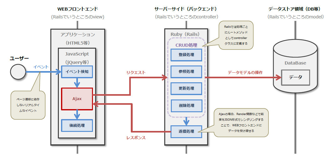 Ruby on RailsでのAjax処理の概要